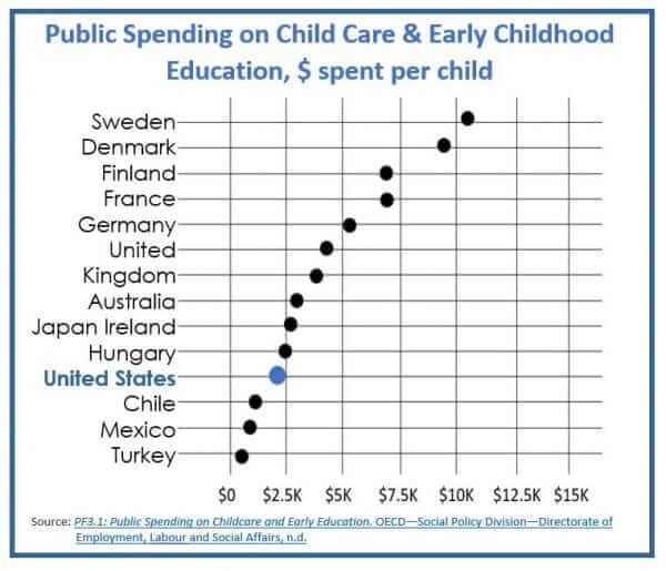 USecexpenditureOECD2015